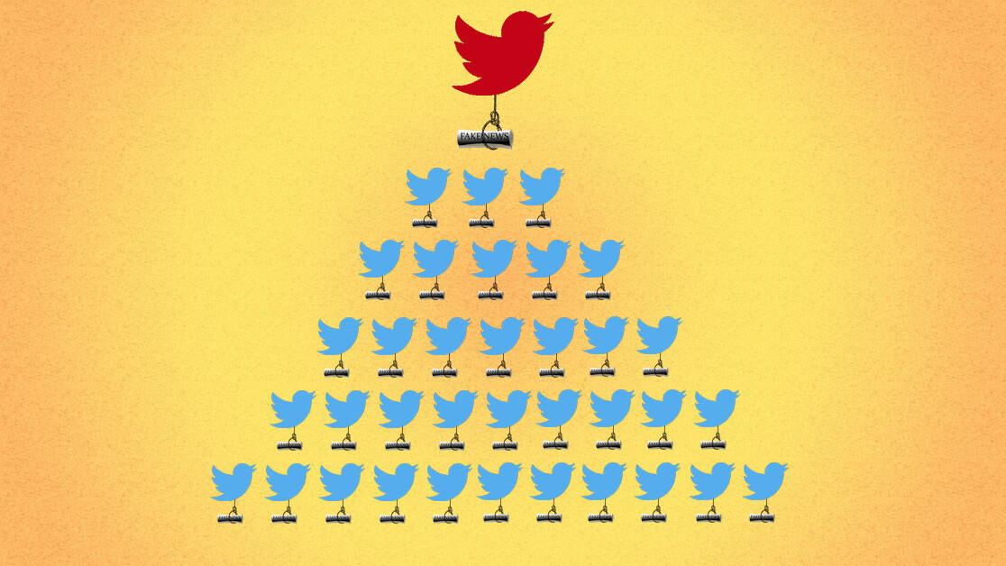 Here's why low-credibility news seems to dominate Twitter