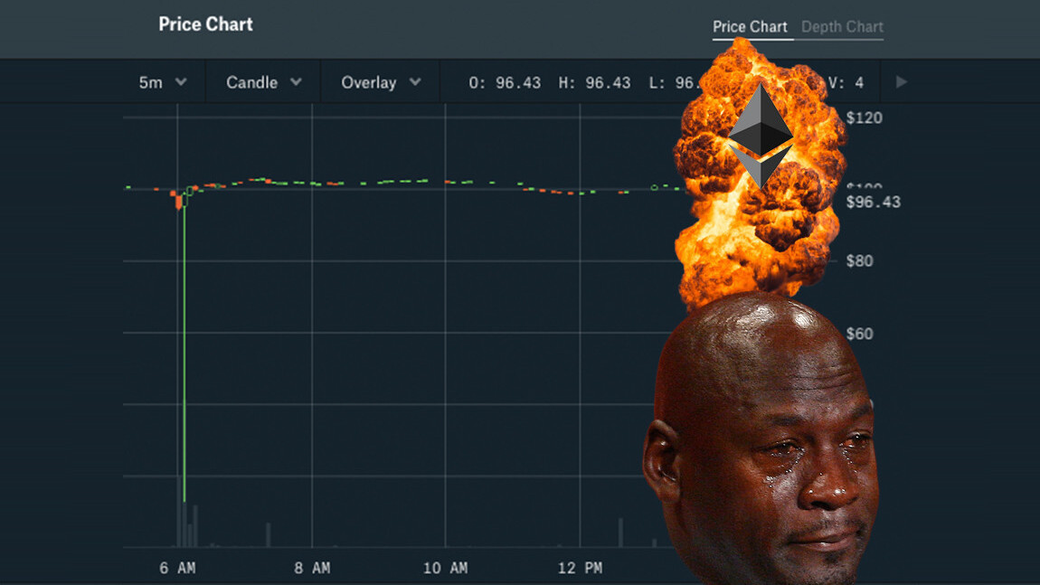 Ethereum's price briefly collapsed from $100 to $13 on Coinbase Pro