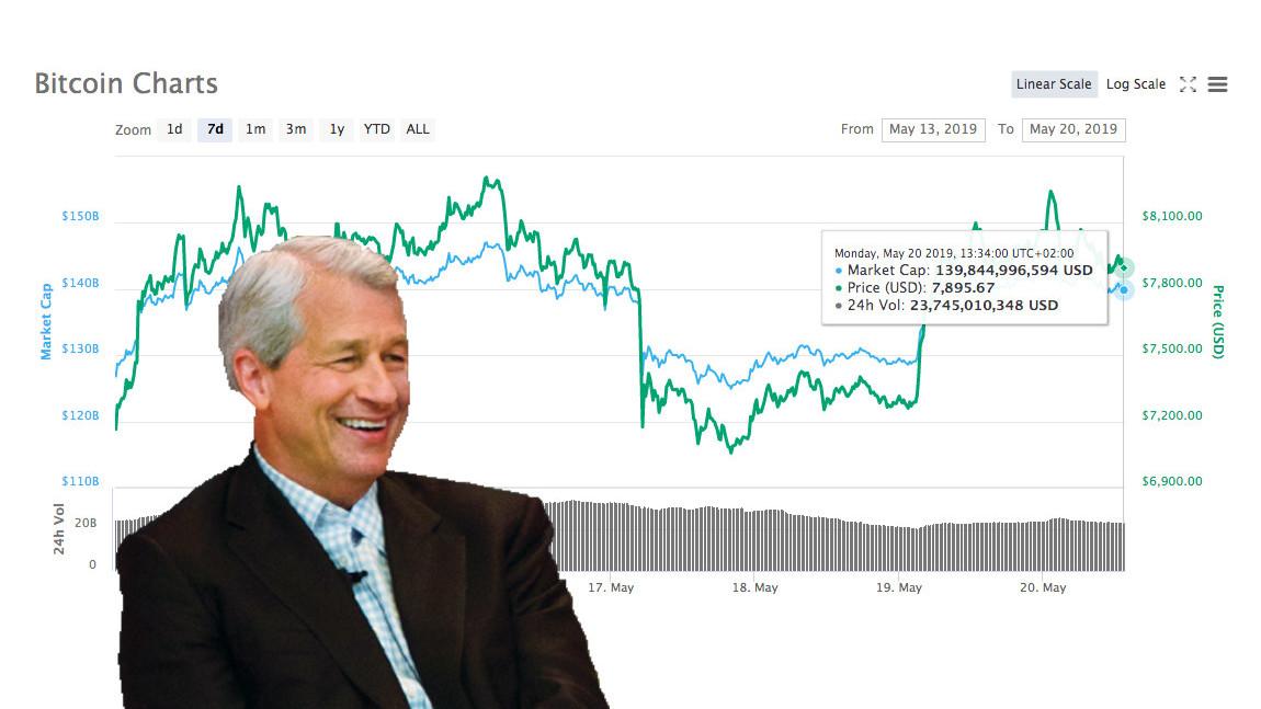 Bitcoin's price has pumped beyond its 'intrinsic value,' JPMorgan says