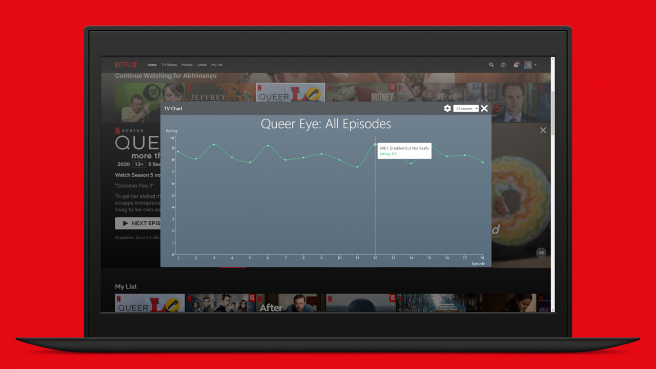 Hate Netflix' dumb recommendation system? Use this Chrome extension to see IMDB ratings instead