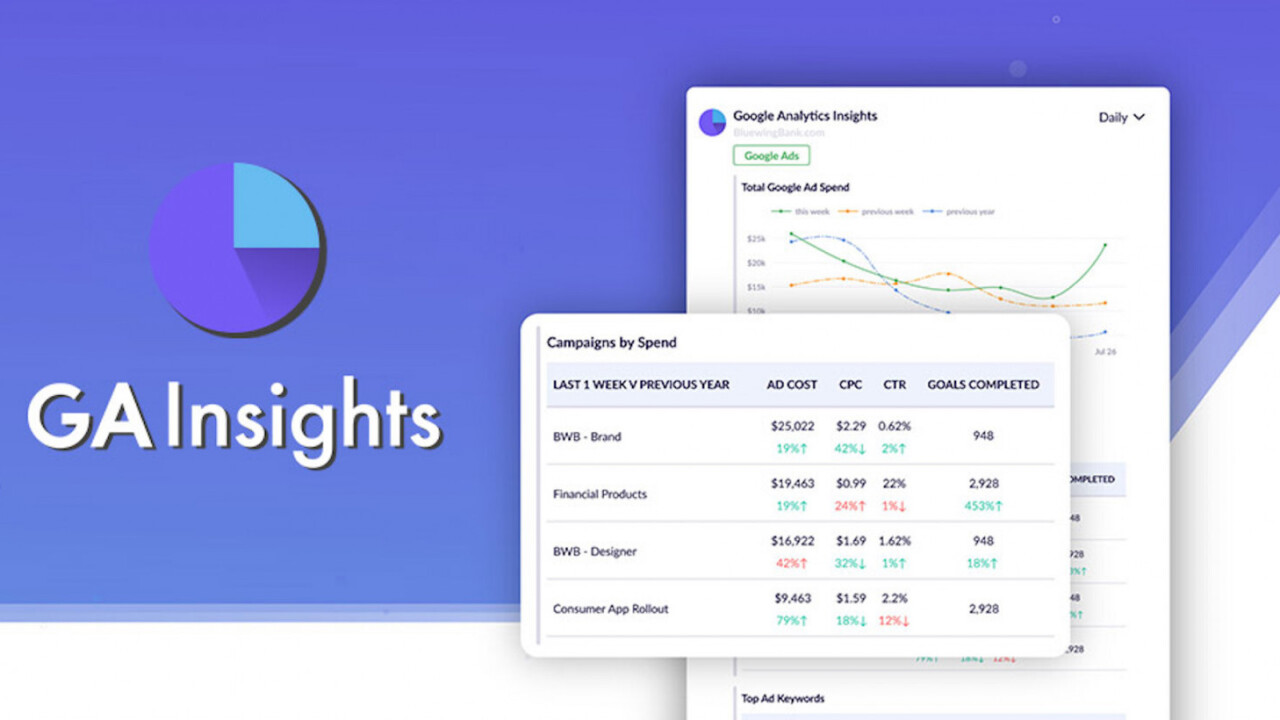 This Google Analytics tool automates real-time data through email and Slack