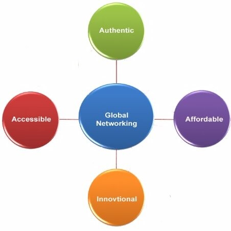 GMCSCO – Global Marketing & Commercial Services