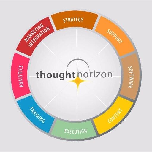 Thought Horizon